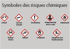 Symboles de risques chimiques